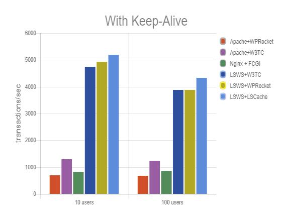 Hosting litespeed cache - informacje