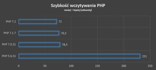 szybkosc php 7.2