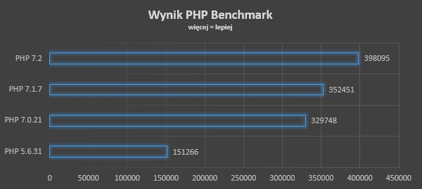 test benchmark php 7.2