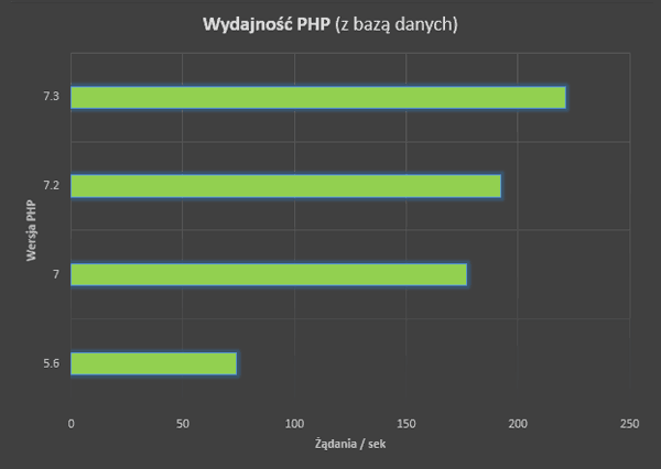 testy php 7.3