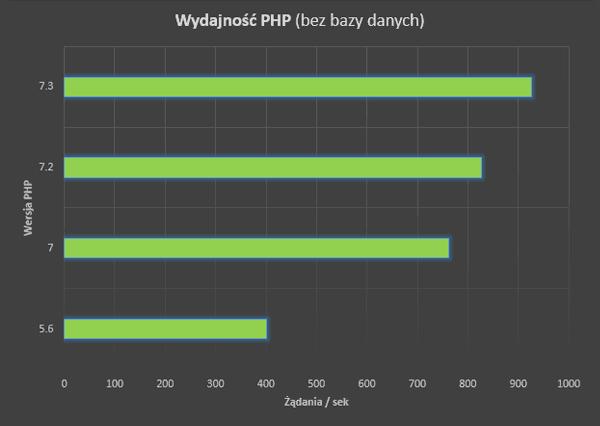 wydajnosc php 7.3 - benchmark