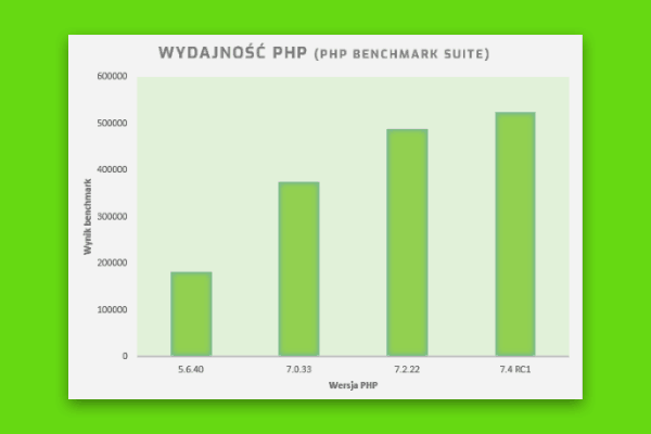 PHP 7.4 - wydajnosc